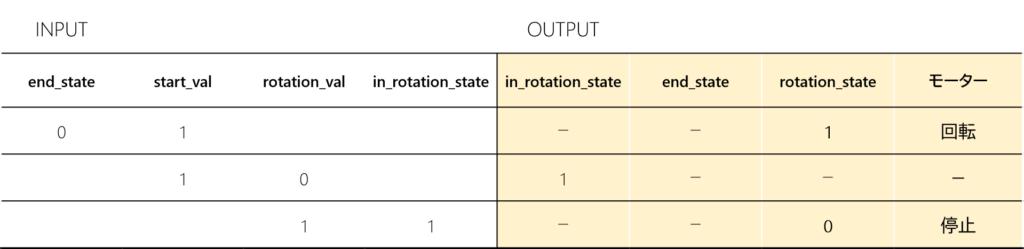 モーター一回転のためのステータス表