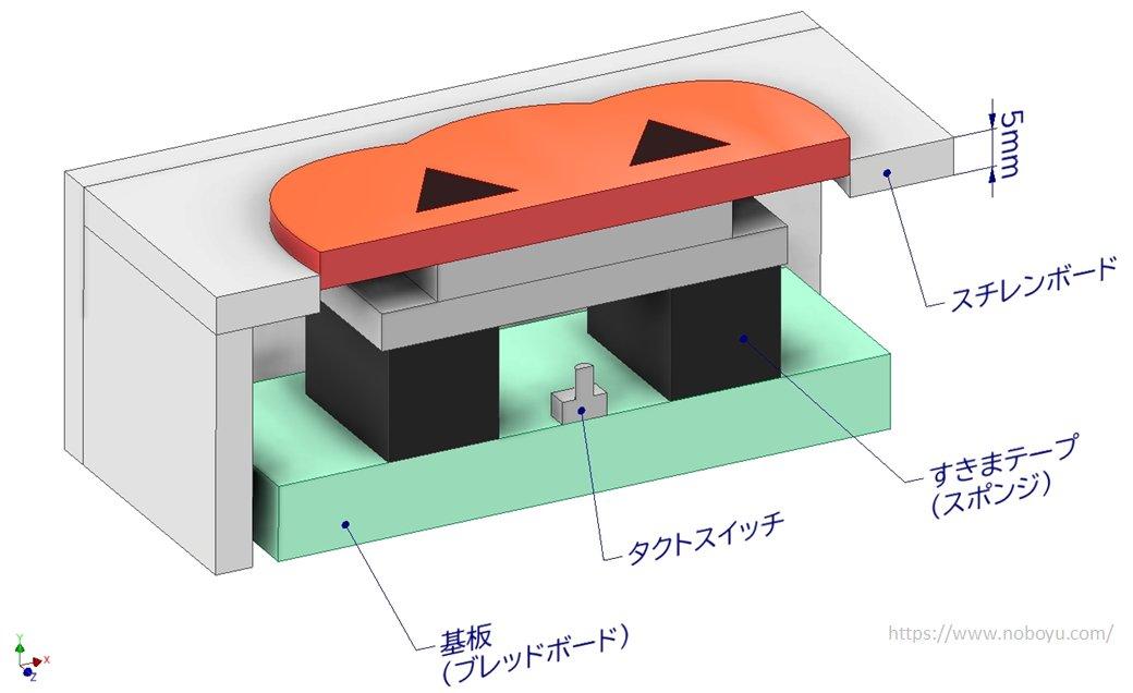 好きな形の操作スイッチ(ボタン)を簡単に作る方法の断面図